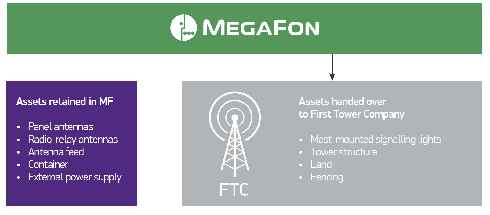 How to turn off the answering machine on Megafon: the management of the Voice Mail service